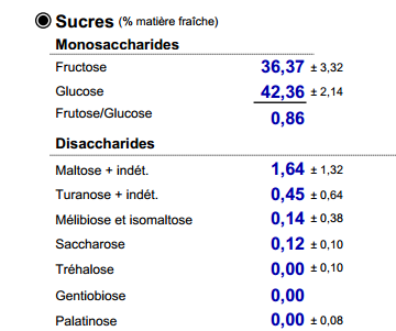 analyse miel de colza
